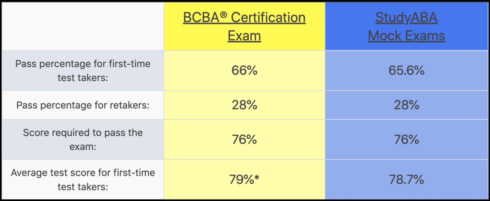 bcba mock exam certification exams pass